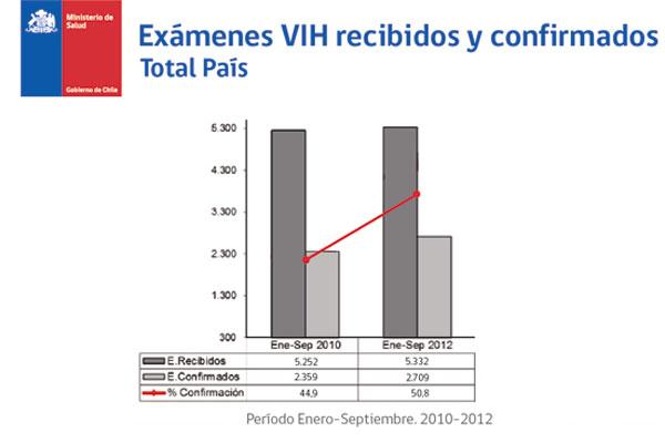 Ministerio de Salud 2012