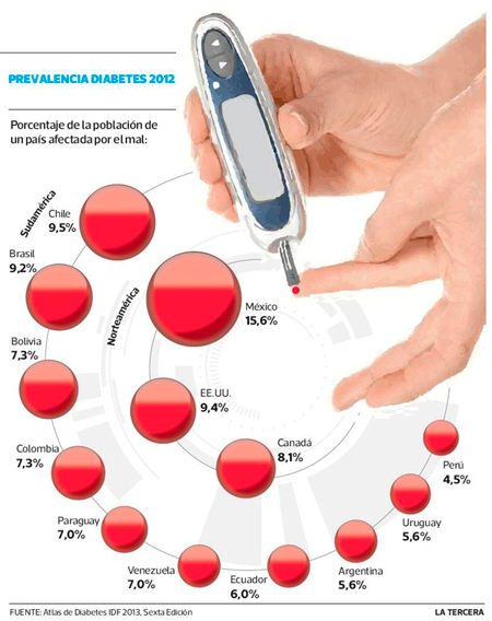 consecuencias diabetes gestacional como